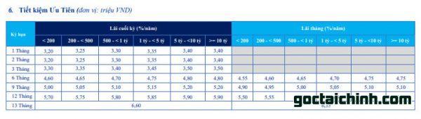 Lãi suất gói tiết kiệm ưu tiên