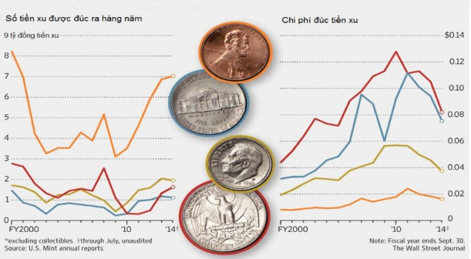 1 Cent bằng bao nhiêu VND
