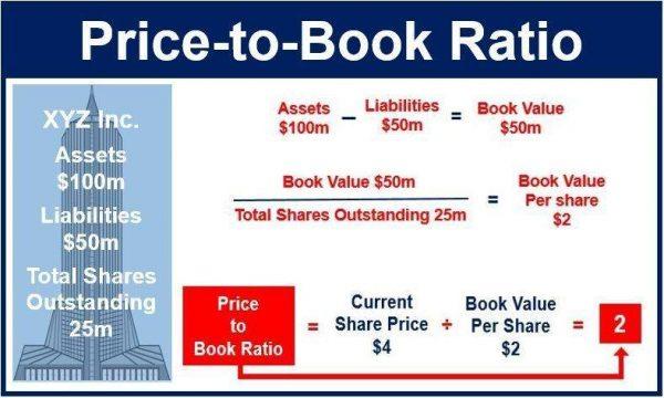 công thức tính giá trị sổ sách của một cổ phiếu