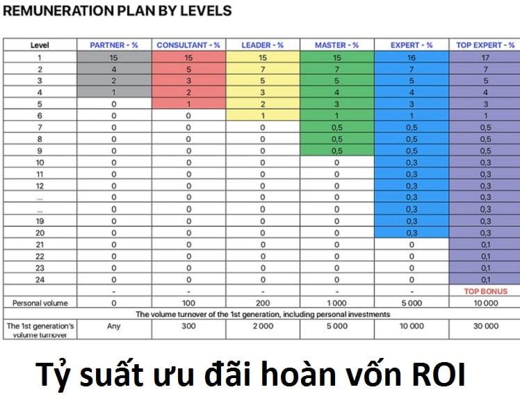 Tỷ suất ưu đãi hoàn vốn ROI