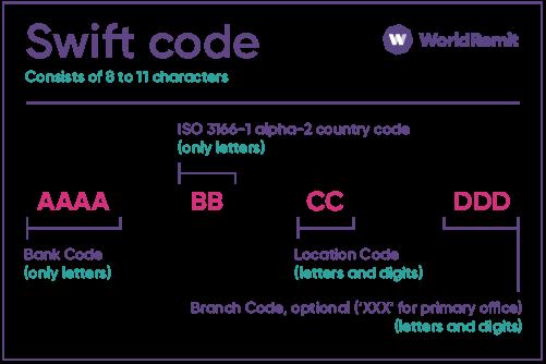 mã swift code vietcombank là gì