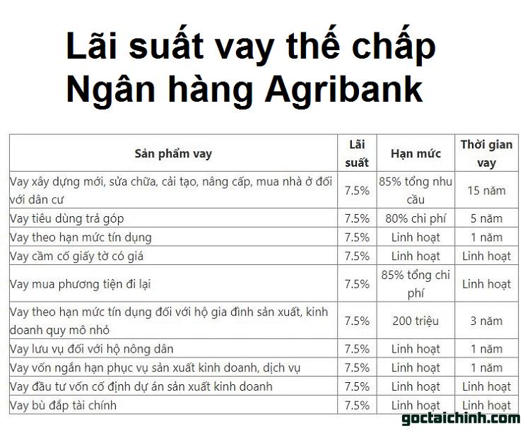 Lãi suất vay thế chấp Ngân hàng Agribank 2021